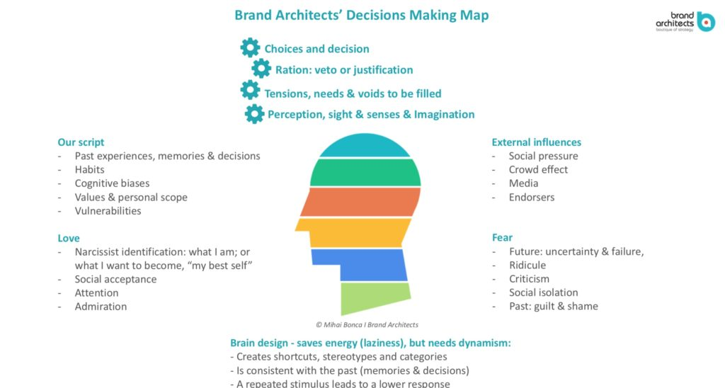Decision Making Map